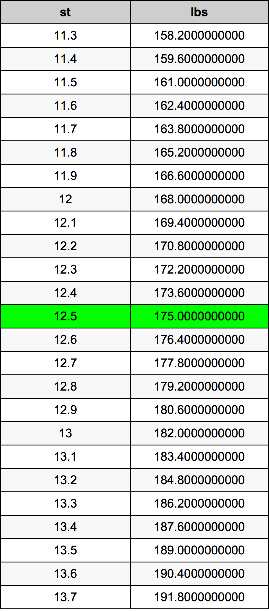 Further Stones To Pounds Calculations